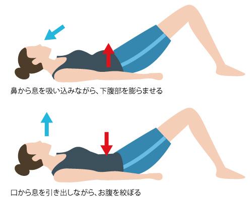 複式呼吸の画像