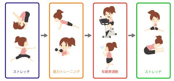運動プログラムの画像