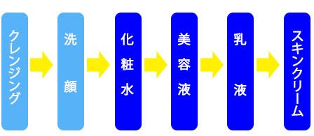 スキンケアの手順の画像