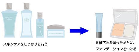 スキンケア品とメイク品の画像