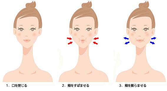 エクササイズ表情筋トレーニングの画像