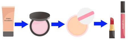 リキッド・クリームファンデーションのハイライト-クリームの使い方の画像
