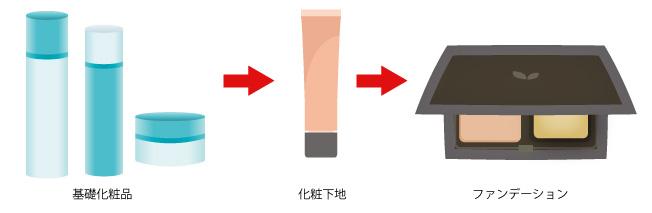 ベースメイクの手順パウダータイプの画像