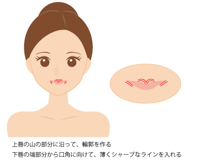 口元の輪郭を整えるコンシーラーの塗り方の画像
