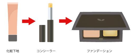 コンシーラーを塗るタイミング-パウダーファンデーションの場合の画像