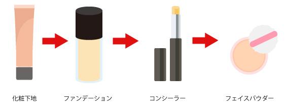 コンシーラーを塗るタイミング-リキッド・クリームファンデーションの場合の画像