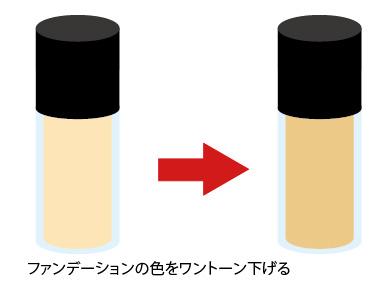 ファンデーションのカラーの画像