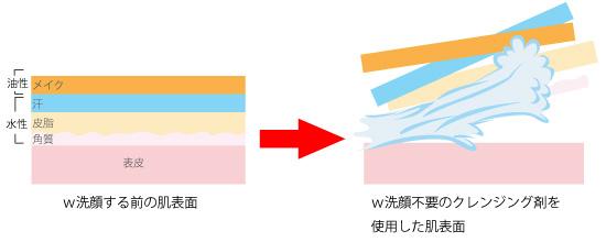 w洗顔不要のクレンジング剤の画像