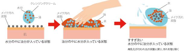 クレンジングクリームの仕組みの画像