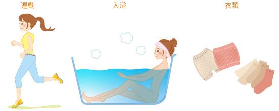 冷えを予防の画像